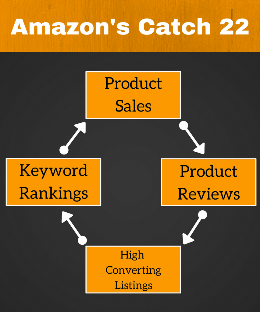 Amazons Catch 22 other