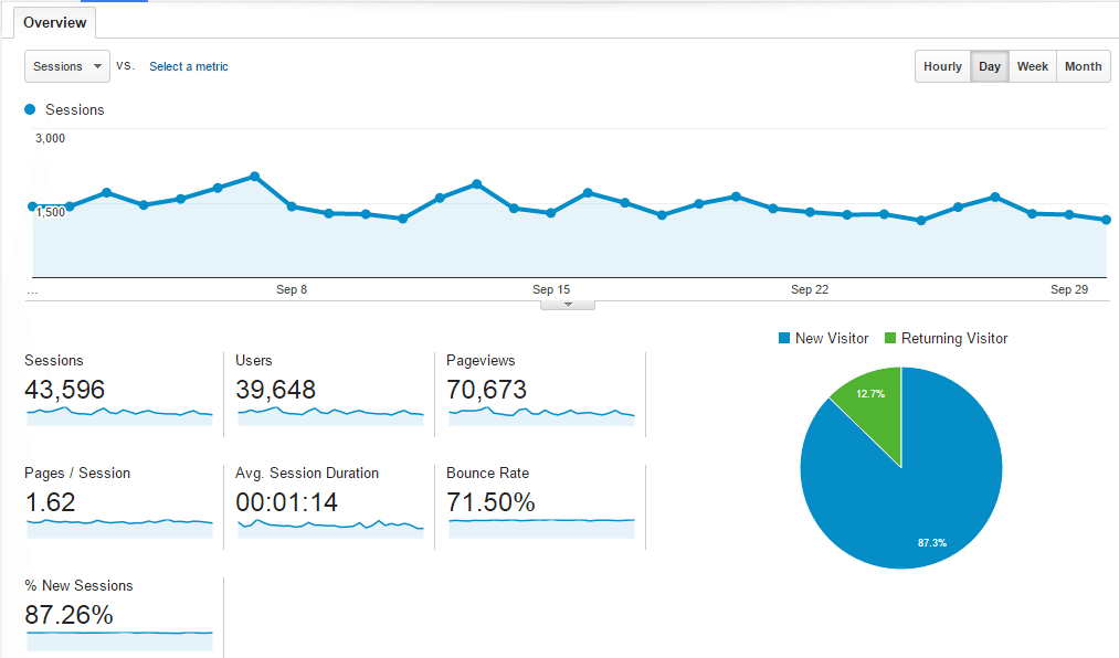 september-traffic-overview