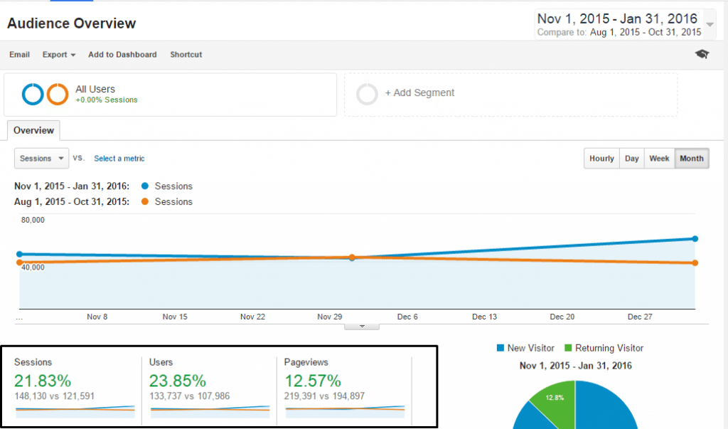3month-total-traffic