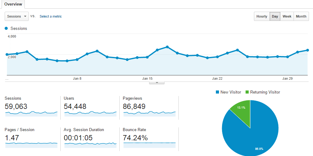 jan-traffic-overview