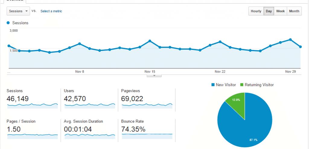 nov-traffic-overview