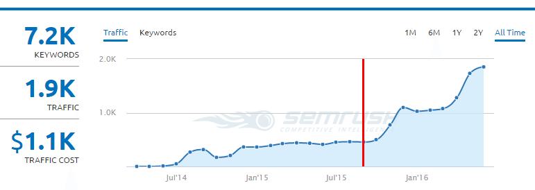 semrush-traffic