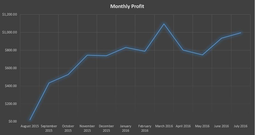 monthly-profit