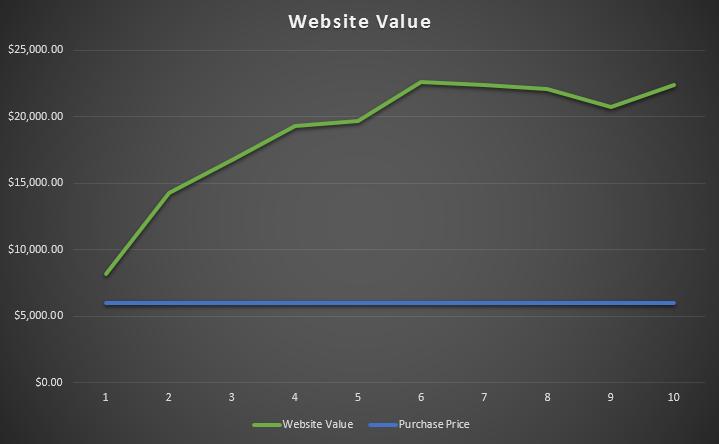 site-value-graph