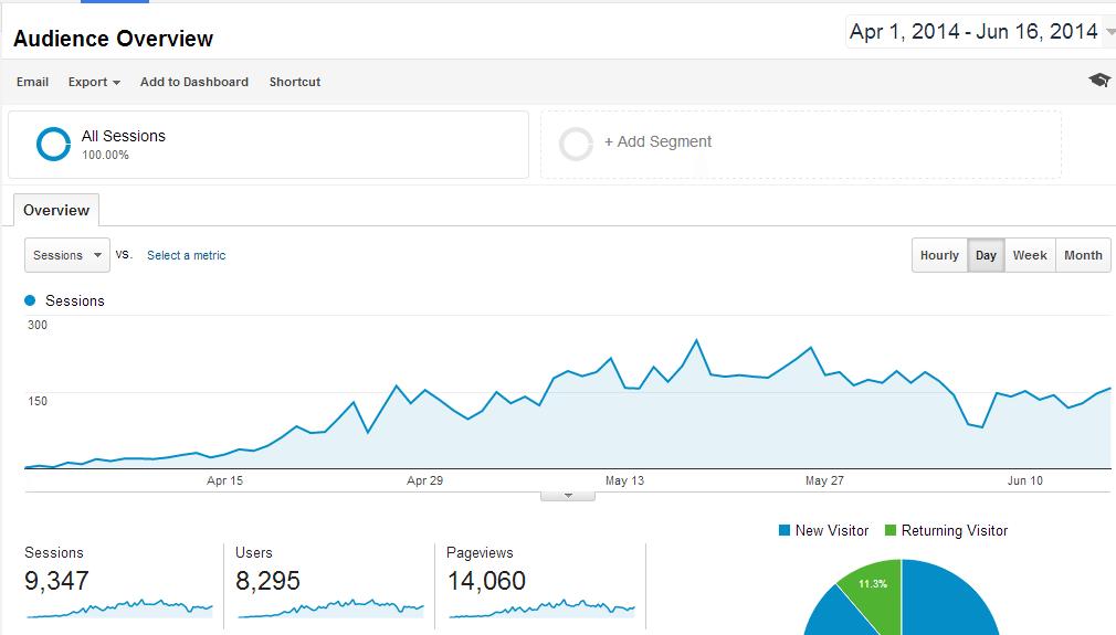 TZC-Total Traffic