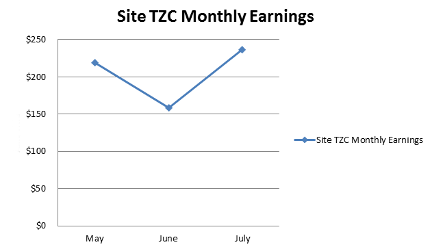 TZC-Earnings-Chart