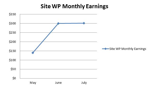 WP-Earnings-chart