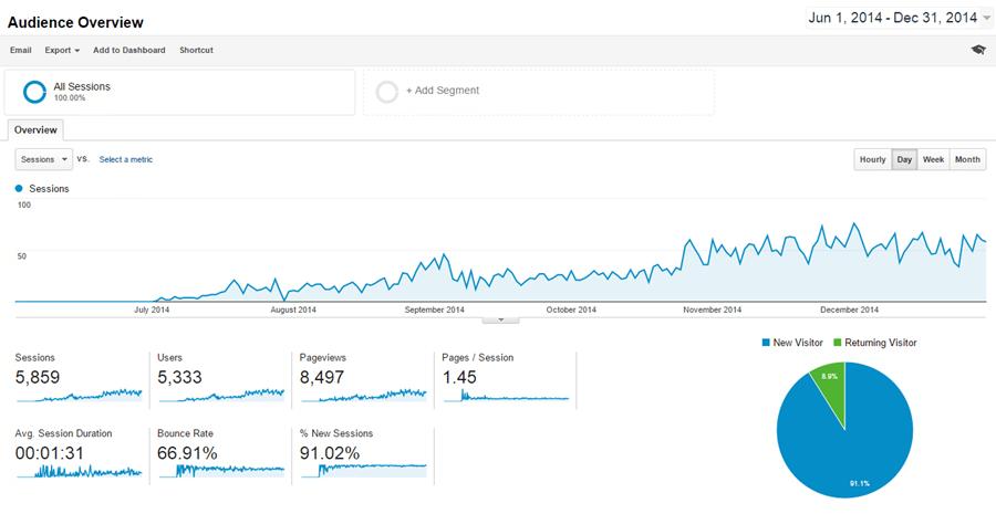 site-mb-2014-traffic