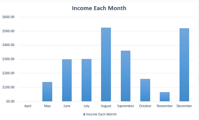 wp-earnings-by-month
