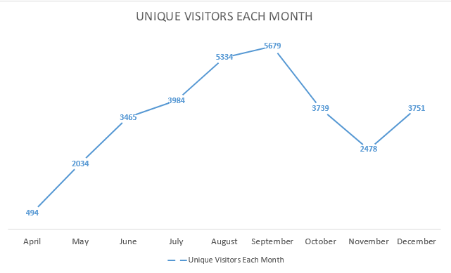 wp-traffic-by-month