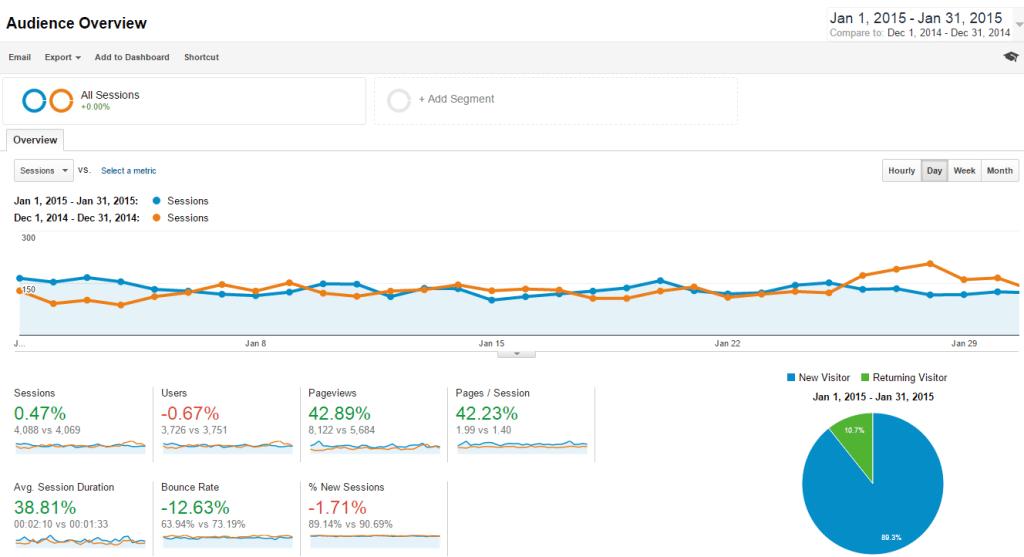 WP-improvement
