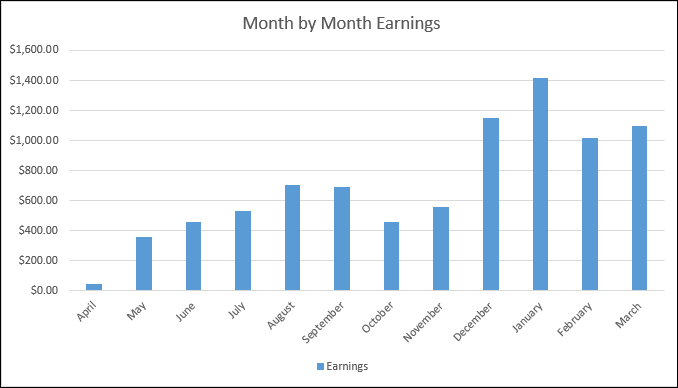 month-by-month-earnings