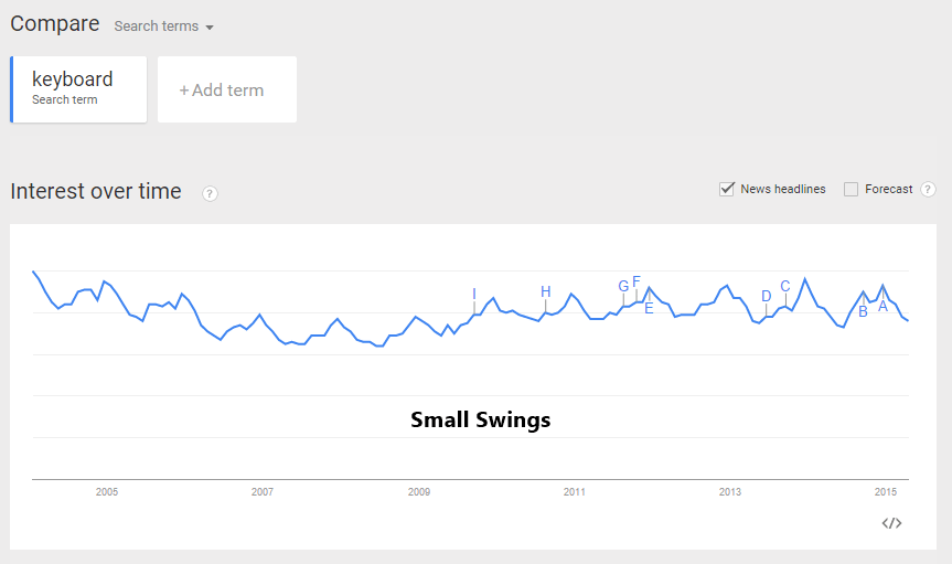 not-seasonal-googletrends