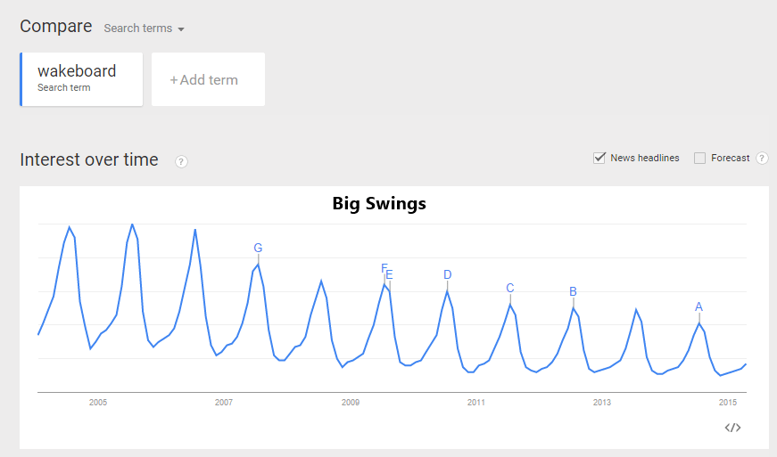 seasonal-product-googletrends