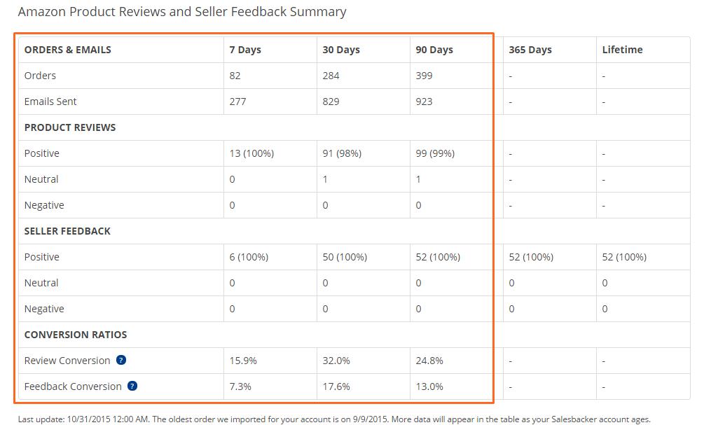salesbacker-stats