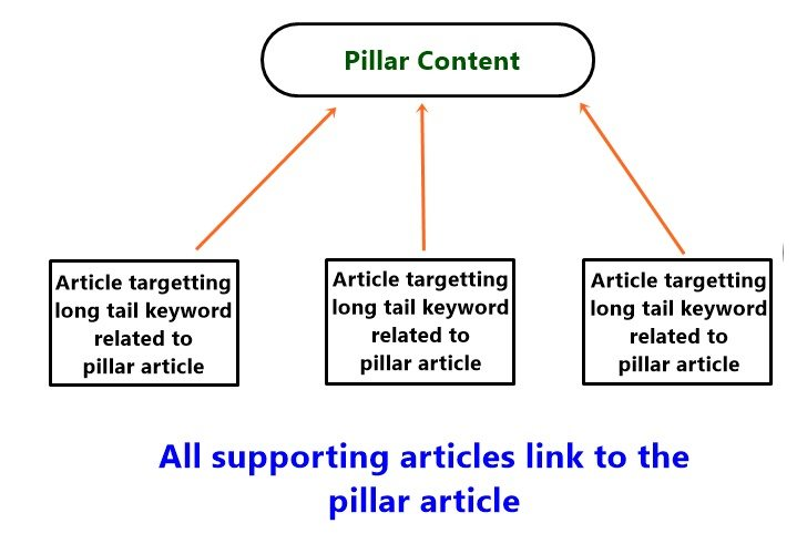 pillar-content-diagram-support