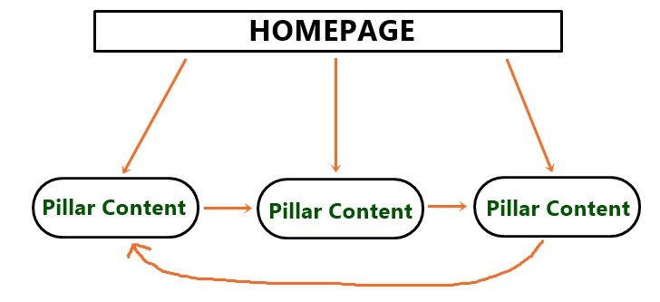 pillar-content-diagram