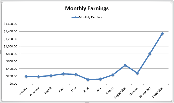 monthly-earnings