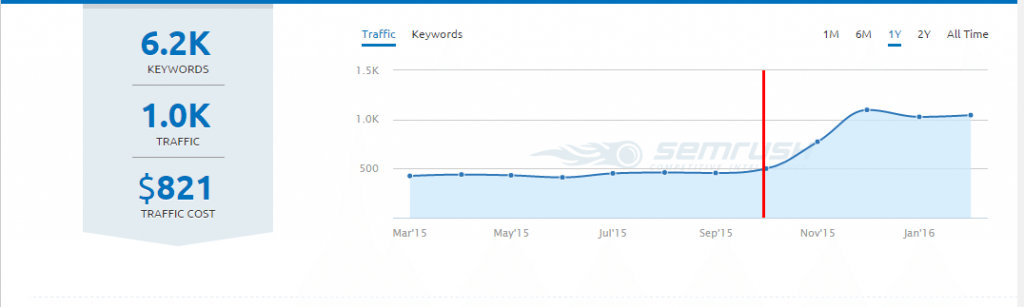 semrush-traffic
