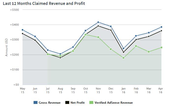 db-profits