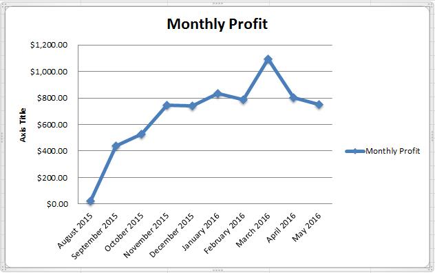 profit-chart