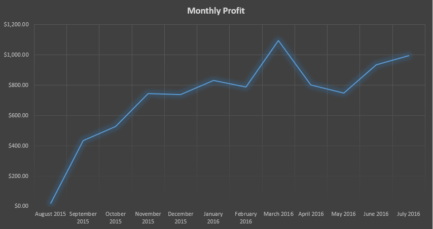 monthly-profit