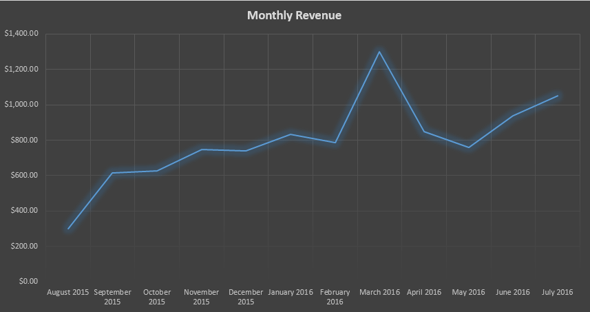 monthly-revenue