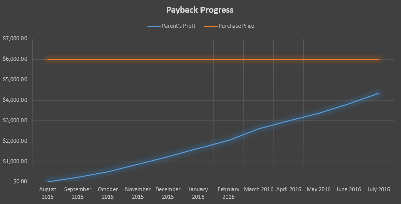 payback-progress