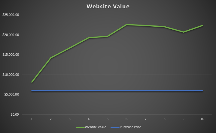 site-value-graph